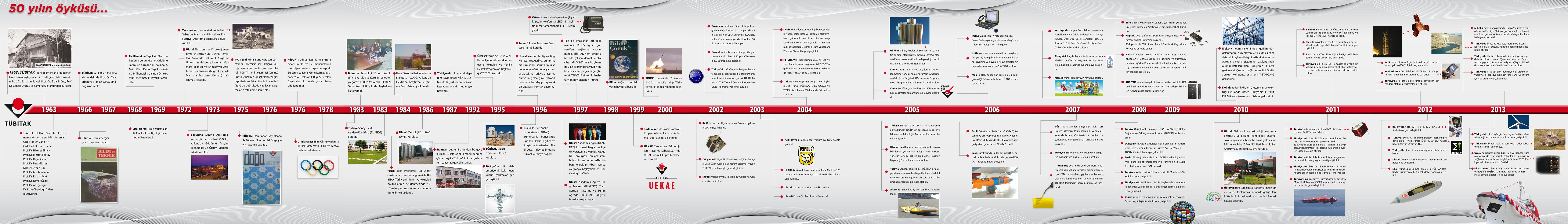 Tübitak infografiği